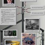 Chronologie de la robotique